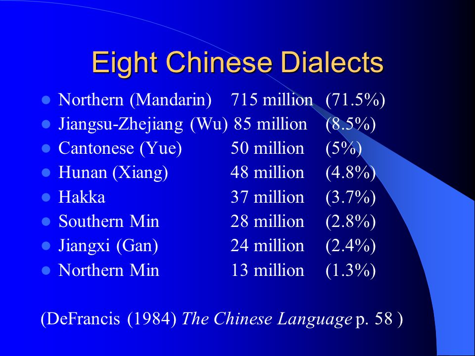 Eight Chinese Dialects Northern (Mandarin)715 million (71.5%) Jiangsu-Zhejiang (Wu) 85 million (8.5%) Cantonese (Yue)50 million(5%) Hunan (Xiang)48 million(4.8%) Hakka37 million(3.7%) Southern Min28 million (2.8%) Jiangxi (Gan)24 million(2.4%) Northern Min13 million(1.3%) (DeFrancis (1984) The Chinese Language p.