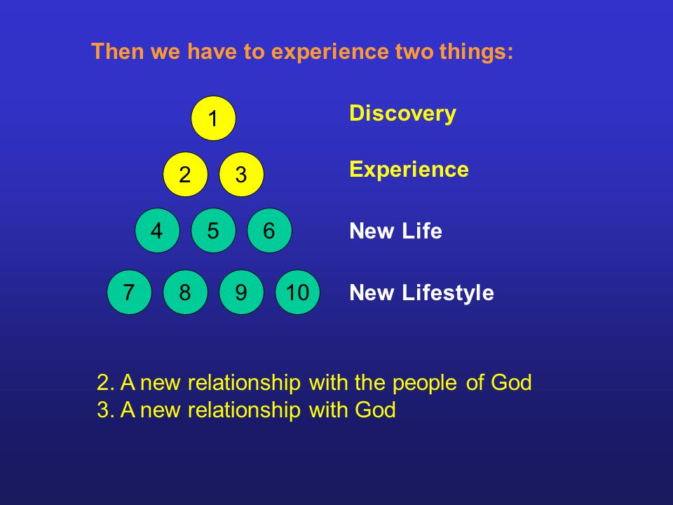 2. A new relationship with the people of God 3.
