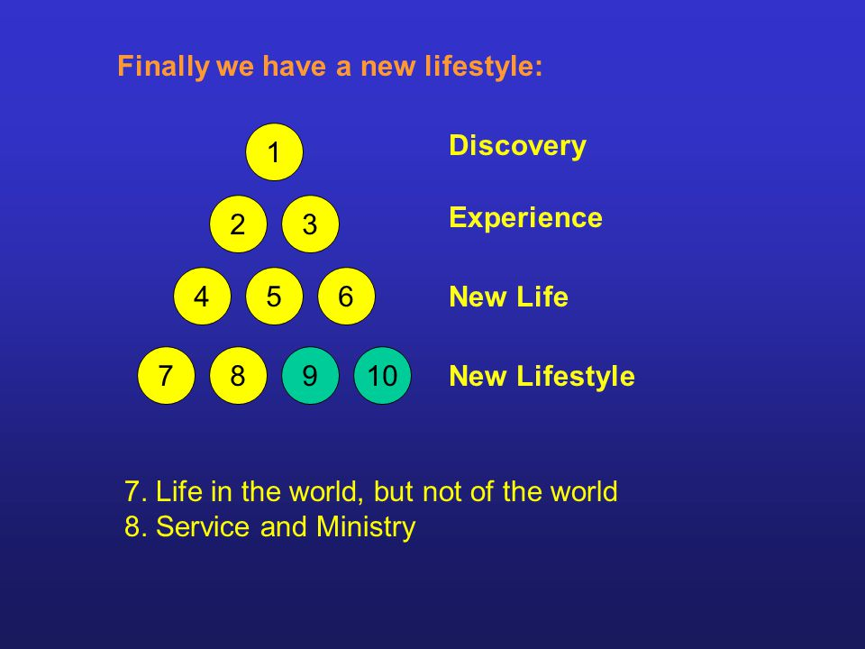 7. Life in the world, but not of the world 8.
