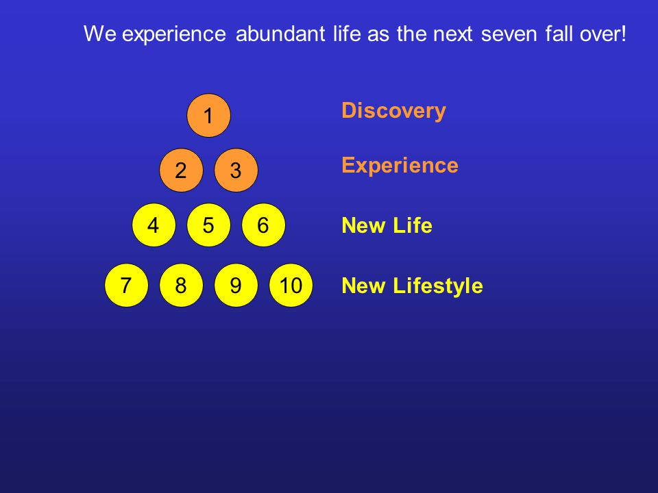 1 23 456 78910 We experience abundant life as the next seven fall over.