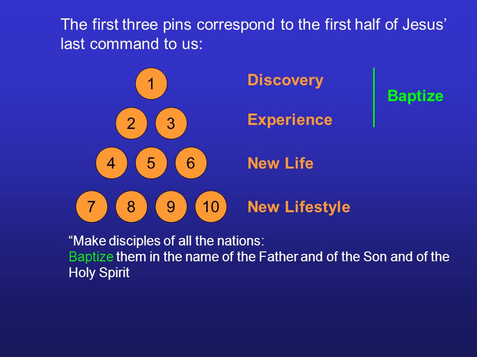 The first three pins correspond to the first half of Jesus last command to us: 1 23 456 78910 Make disciples of all the nations: Baptize them in the name of the Father and of the Son and of the Holy Spirit Baptize Discovery Experience New Life New Lifestyle