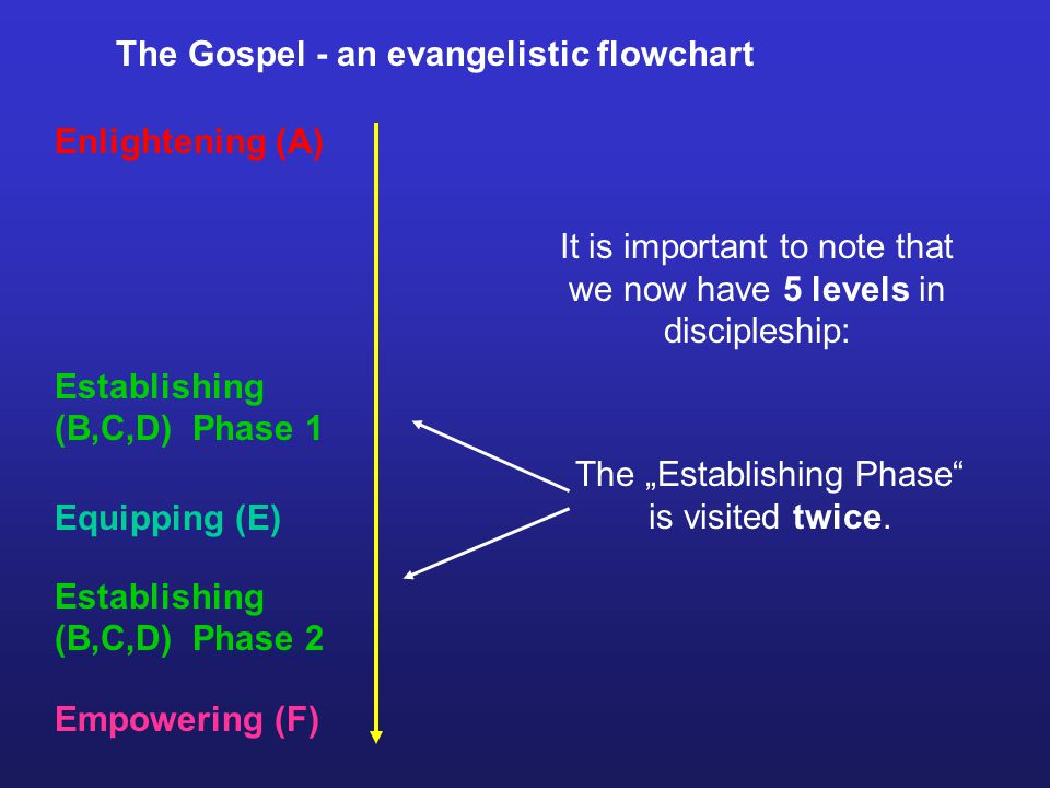 The Gospel - an evangelistic flowchart Enlightening (A) Establishing (B,C,D) Phase 1 Equipping (E) Empowering (F) Establishing (B,C,D) Phase 2 It is important to note that we now have 5 levels in discipleship: The Establishing Phase is visited twice.