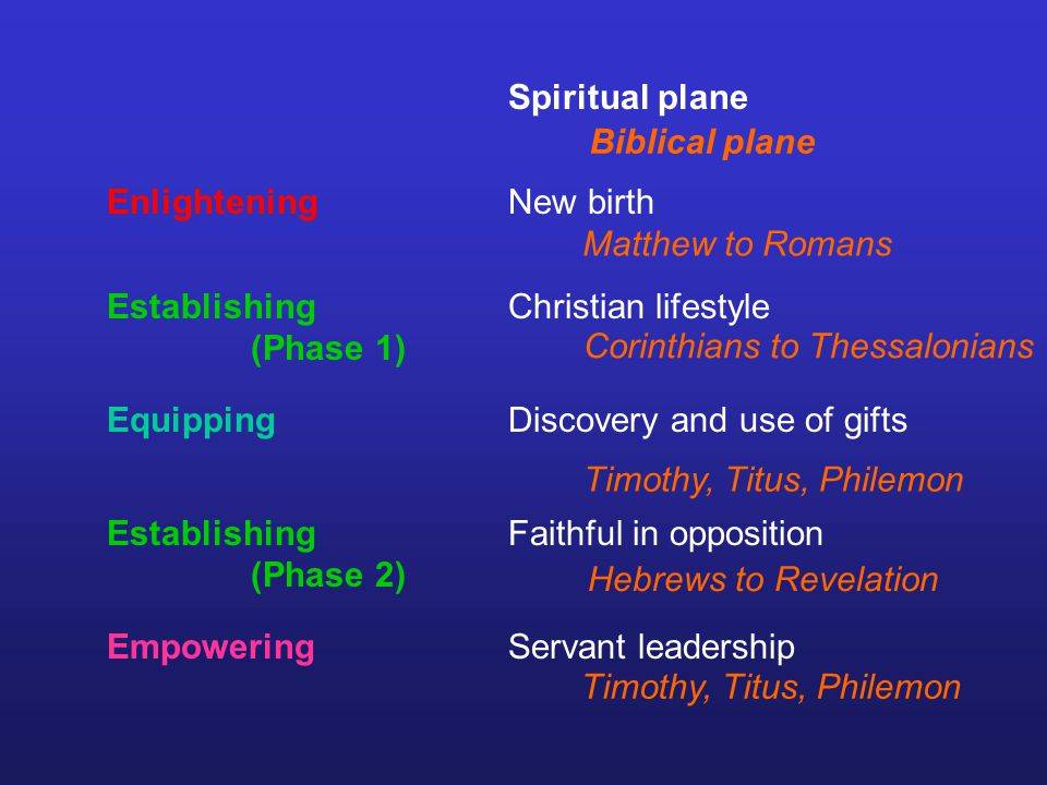 Enlightening Establishing (Phase 1) Equipping Empowering Establishing (Phase 2) Spiritual plane New birth Christian lifestyle Discovery and use of gifts Faithful in opposition Servant leadership Biblical plane Matthew to Romans Corinthians to Thessalonians Timothy, Titus, Philemon Hebrews to Revelation Timothy, Titus, Philemon