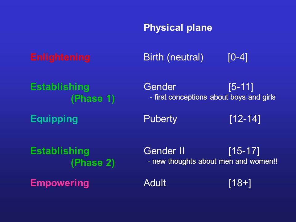 Physical plane Birth (neutral) [0-4] Gender [5-11] - first conceptions about boys and girls Puberty [12-14] Gender II [15-17] - new thoughts about men and women!.