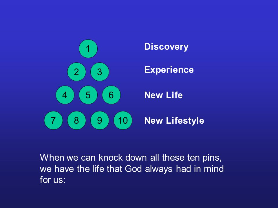 Discovery When we can knock down all these ten pins, we have the life that God always had in mind for us: 1 23 456 78910 Experience New Life New Lifestyle