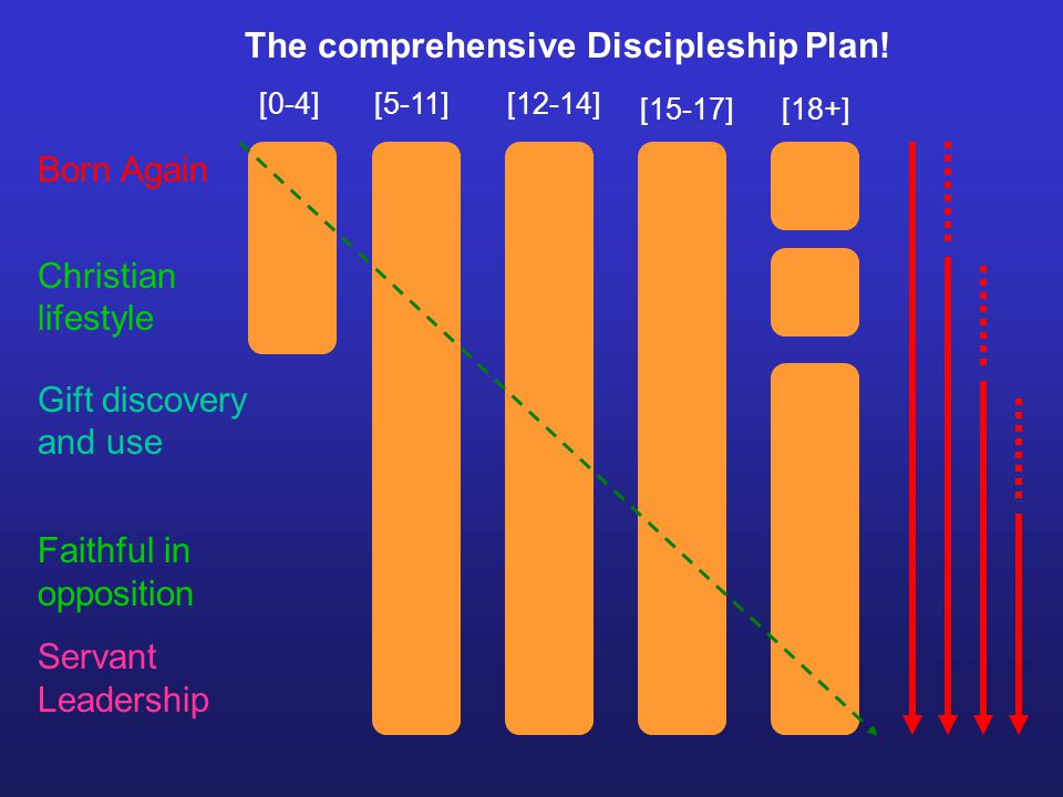 [0-4][5-11][12-14] [15-17][18+] The comprehensive Discipleship Plan.