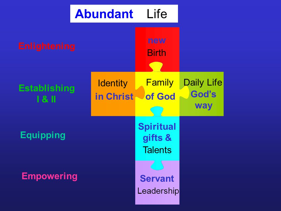 Leadership Daily Life Birth Family Identity Talents new in Christof God Gods way Spiritual gifts & Servant Enlightening Establishing I & II Equipping Empowering LifeAbundant