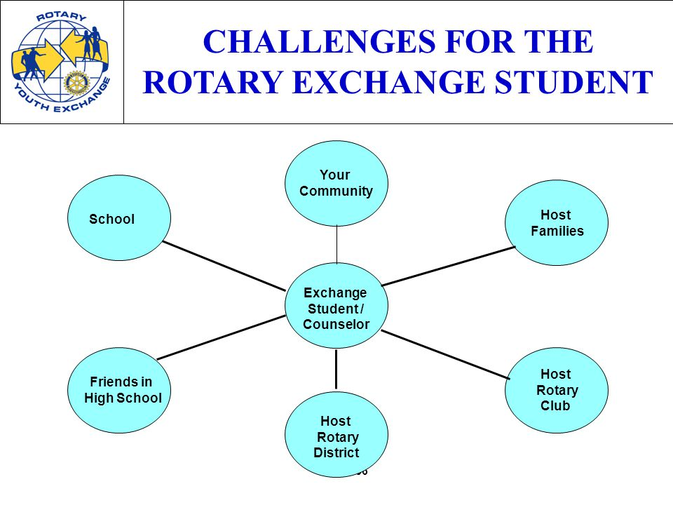 56 CHALLENGES FOR THE ROTARY EXCHANGE STUDENT Host Rotary Club Host Families Exchange Student / Counselor Your Community School Friends in High School Host Rotary District