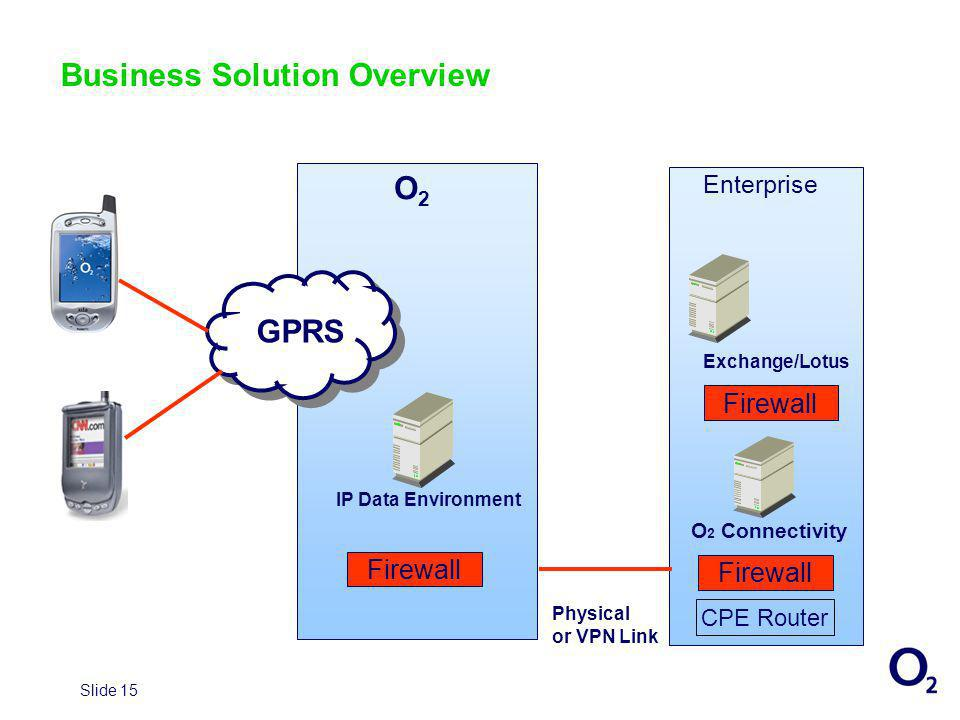 Slide 15 Business Solution Overview GPRS Firewall O2O2 Enterprise CPE Router Physical or VPN Link O 2 Connectivity IP Data Environment Exchange/Lotus