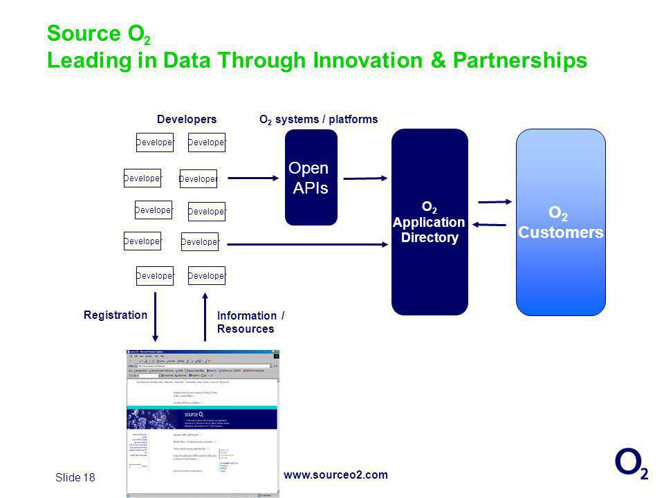 Slide 18 Source O 2 Leading in Data Through Innovation & Partnerships Developer Registration Information / Resources O 2 Application Directory O 2 Customers Open APIs www.sourceo2.com DevelopersO 2 systems / platforms