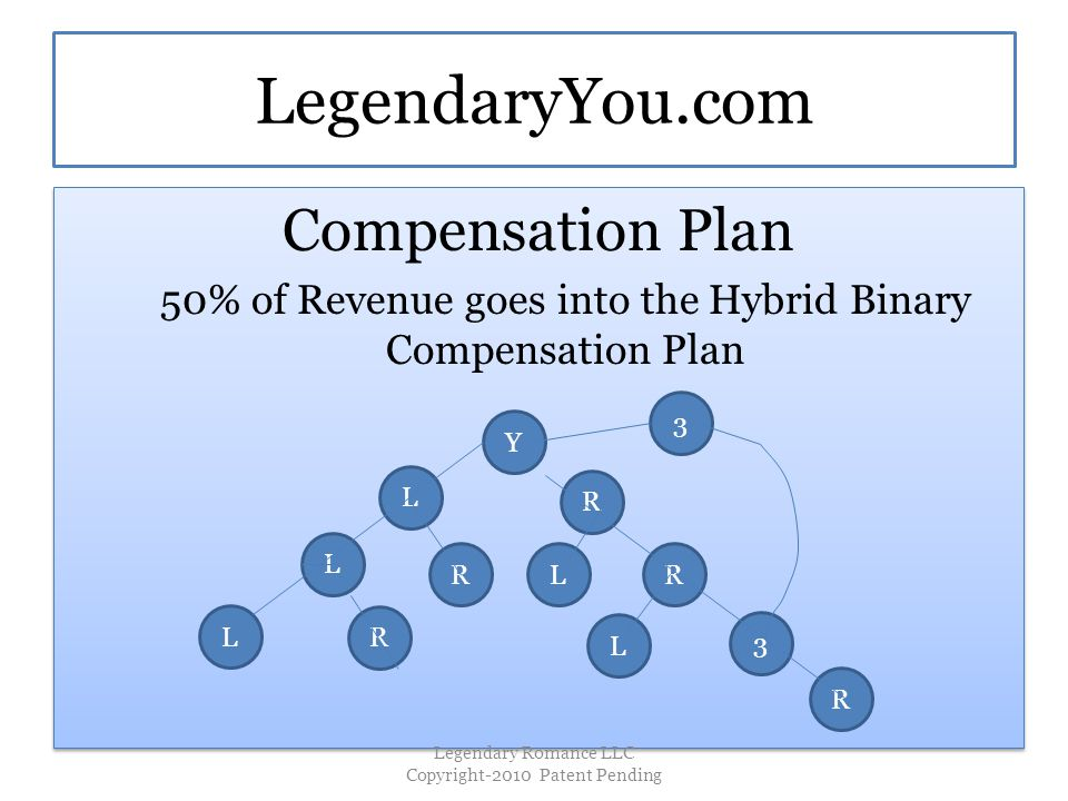 LegendaryYou.com Compensation Plan 50% of Revenue goes into the Hybrid Binary Compensation Plan Compensation Plan 50% of Revenue goes into the Hybrid Binary Compensation Plan Y R R 3 R L L L LR R L 3 Legendary Romance LLC Copyright-2010 Patent Pending