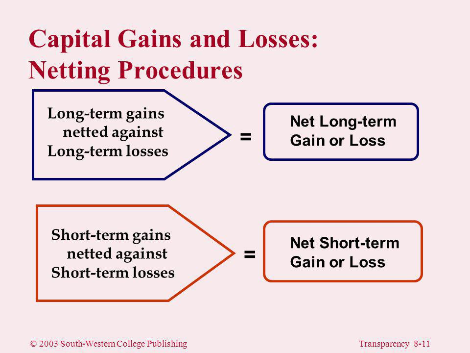 © 2003 South-Western College PublishingTransparency 8-11 Long-term gains netted against Long-term losses Net Long-term Gain or Loss Short-term gains netted against Short-term losses Net Short-term Gain or Loss = = Capital Gains and Losses: Netting Procedures