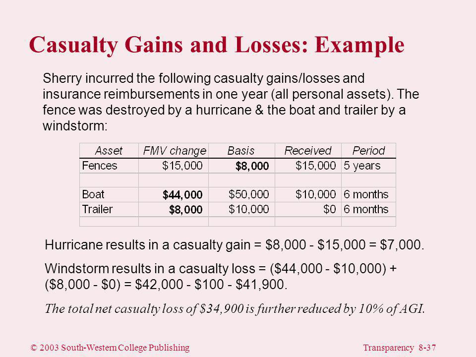 © 2003 South-Western College PublishingTransparency 8-37 Hurricane results in a casualty gain = $8,000 - $15,000 = $7,000.
