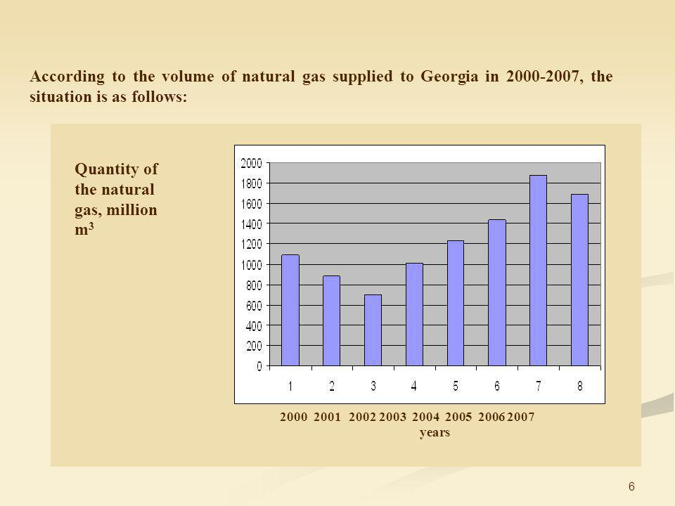 6 According to the volume of natural gas supplied to Georgia in 2000-2007, the situation is as follows: Quantity of the natural gas, million m 3 2000 2001 2002 2003 2004 2005 2006 2007 years