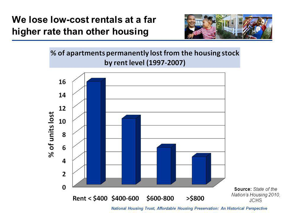 National Housing Trust, Affordable Housing Preservation: An Historical Perspective We lose low-cost rentals at a far higher rate than other housing Source: State of the Nations Housing 2010, JCHS
