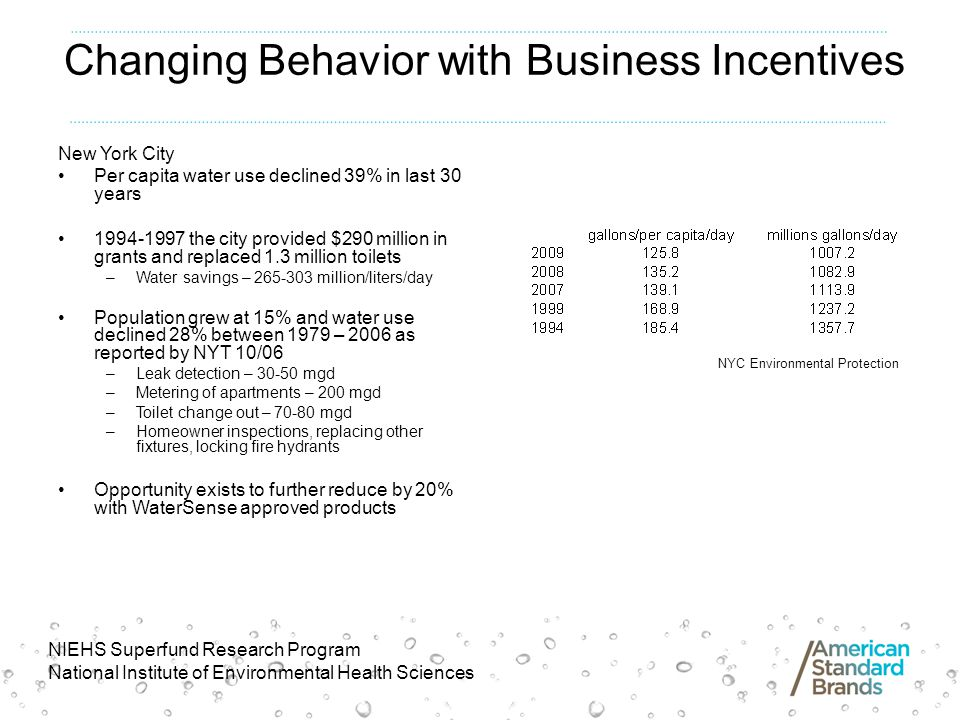 Changing Behavior with Business Incentives New York City Per capita water use declined 39% in last 30 years 1994-1997 the city provided $290 million in grants and replaced 1.3 million toilets –Water savings – 265-303 million/liters/day Population grew at 15% and water use declined 28% between 1979 – 2006 as reported by NYT 10/06 –Leak detection – 30-50 mgd –Metering of apartments – 200 mgd –Toilet change out – 70-80 mgd –Homeowner inspections, replacing other fixtures, locking fire hydrants Opportunity exists to further reduce by 20% with WaterSense approved products NYC Environmental Protection NIEHS Superfund Research Program National Institute of Environmental Health Sciences