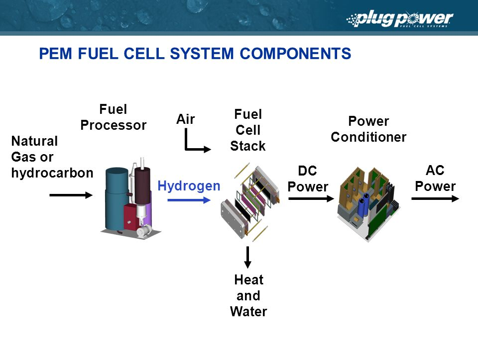 PEM FUEL CELL SYSTEM COMPONENTS Natural Gas or hydrocarbon Fuel Processor Heat and Water DC Power Fuel Cell Stack Hydrogen Power Conditioner AC Power Air
