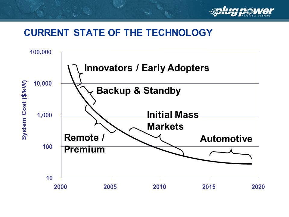 10 100 1,000 10,000 100,000 20002005201020152020 CURRENT STATE OF THE TECHNOLOGY Innovators / Early Adopters Backup & Standby Remote / Premium Initial Mass Markets Automotive System Cost ($/kW)