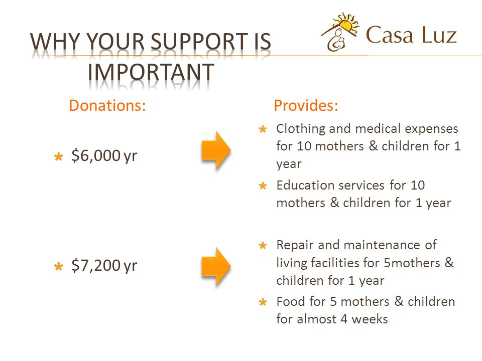 Donations: $6,000 yr $7,200 yr Provides: Clothing and medical expenses for 10 mothers & children for 1 year Education services for 10 mothers & children for 1 year Repair and maintenance of living facilities for 5mothers & children for 1 year Food for 5 mothers & children for almost 4 weeks