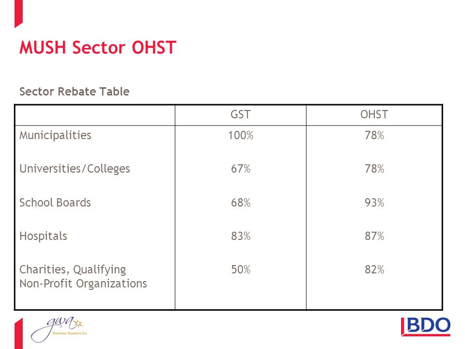 MUSH Sector OHST Sector Rebate Table GSTOHST Municipalities Universities/Colleges School Boards Hospitals Charities, Qualifying Non-Profit Organizations 100% 67% 68% 83% 50% 78% 93% 87% 82%