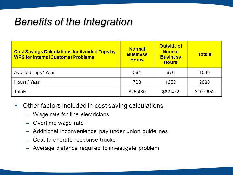Cost Savings Calculations for Avoided Trips by WPS for Internal Customer Problems Normal Business Hours Outside of Normal Business Hours Totals Avoided Trips / Year3646761040 Hours / Year72813522080 Totals$25,480$82,472$107,952 Other factors included in cost saving calculations –Wage rate for line electricians –Overtime wage rate –Additional inconvenience pay under union guidelines –Cost to operate response trucks –Average distance required to investigate problem Benefits of the Integration