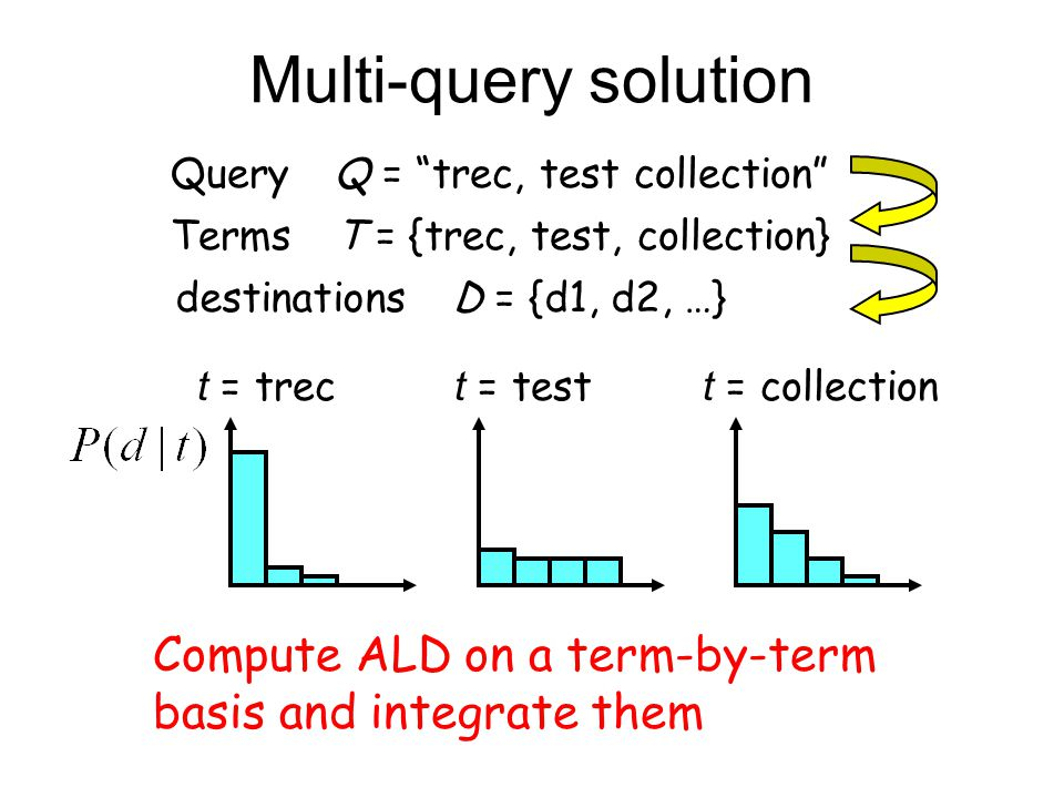 Multi-query solution Query Q = trec, test collection t = trec t = test t = collection Terms T = {trec, test, collection} destinations D = {d1, d2, …} Compute ALD on a term-by-term basis and integrate them