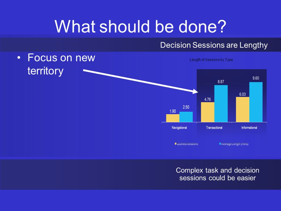 Length of Sessions by Type What should be done Focus on new territory