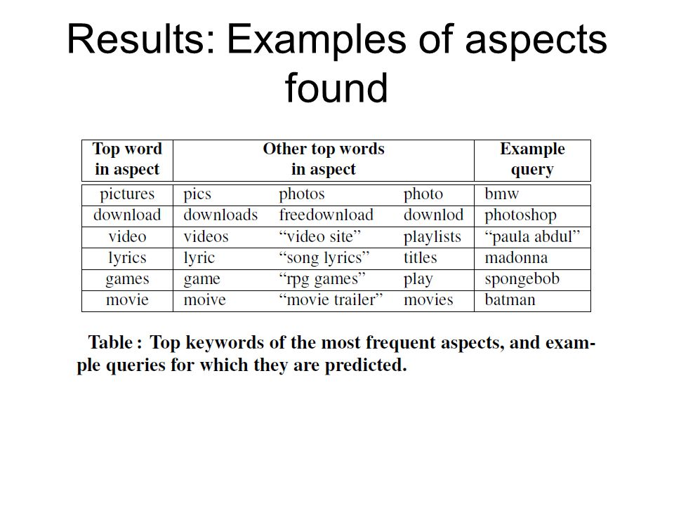 Results: Examples of aspects found