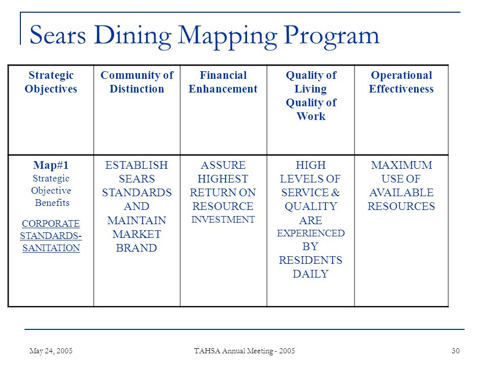 May 24, 2005 TAHSA Annual Meeting - 2005 30 Sears Dining Mapping Program Strategic Objectives Community of Distinction Financial Enhancement Quality of Living Quality of Work Operational Effectiveness Map#1 Strategic Objective Benefits CORPORATE STANDARDS- SANITATION ESTABLISH SEARS STANDARDS AND MAINTAIN MARKET BRAND ASSURE HIGHEST RETURN ON RESOURCE INVESTMENT HIGH LEVELS OF SERVICE & QUALITY ARE EXPERIENCED BY RESIDENTS DAILY MAXIMUM USE OF AVAILABLE RESOURCES