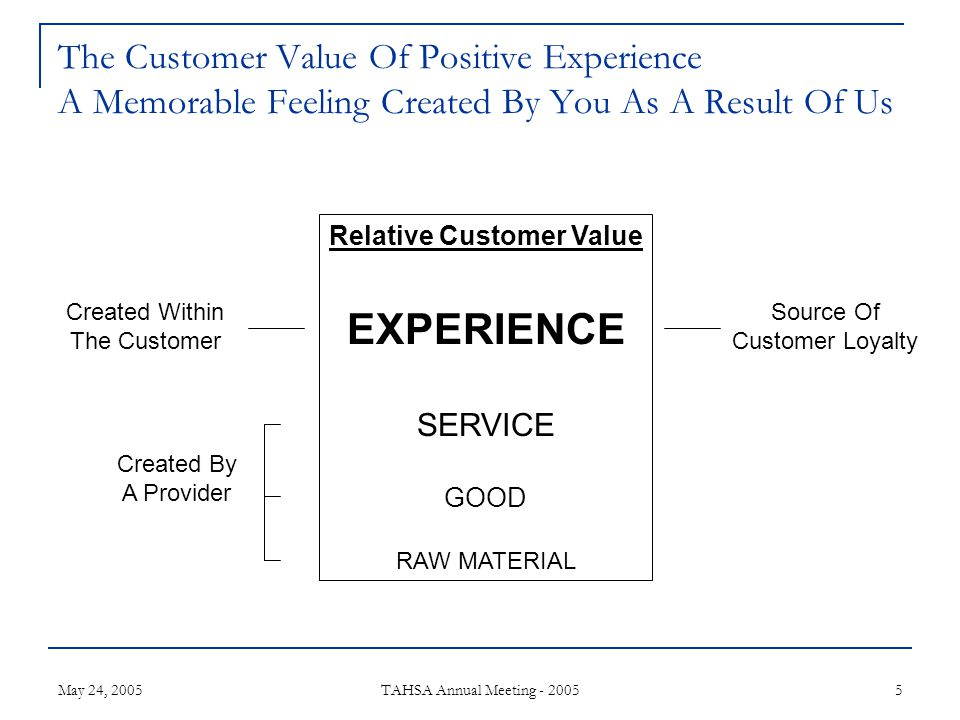 May 24, 2005 TAHSA Annual Meeting - 2005 5 The Customer Value Of Positive Experience A Memorable Feeling Created By You As A Result Of Us Relative Customer Value EXPERIENCE SERVICE GOOD RAW MATERIAL Source Of Customer Loyalty Created Within The Customer Created By A Provider