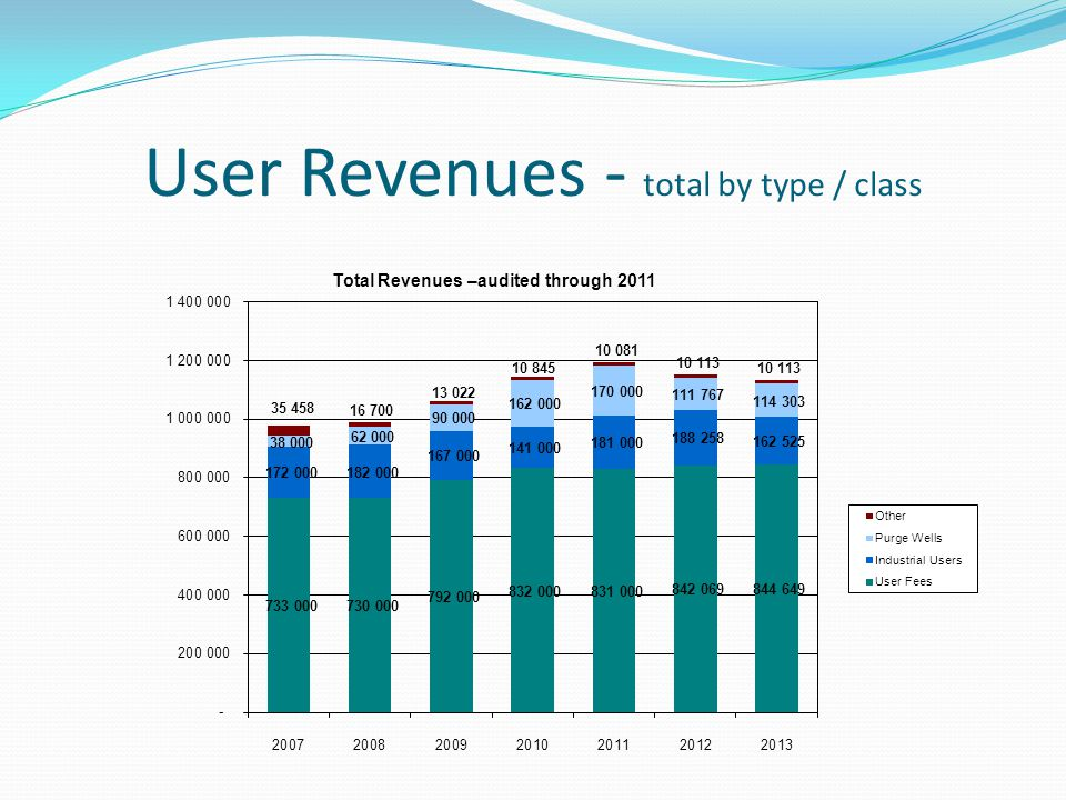 User Revenues - total by type / class
