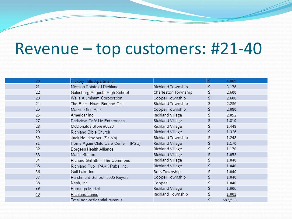 Revenue – top customers: #21-40 20 Hickory Hills Apartment $ 4,005 21 Mission Pointe of Richland Richland Township $ 3,178 22 Galesburg-Augusta High School Charleston Township $ 2,600 23 Wells Aluminum Corporation Cooper Township $ 2,600 24 The Black Hawk Bar and Grill Richland Township $ 2,236 25 Markin Glen Park Cooper Township $ 2,080 26 Americar Inc.