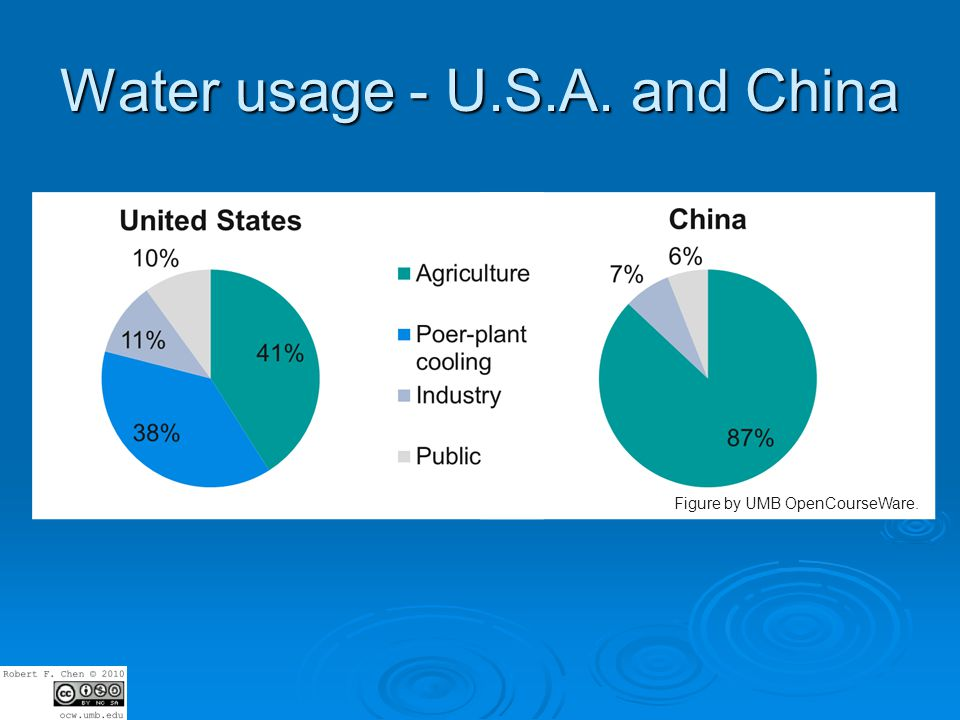 Water usage - U.S.A. and China Figure by UMB OpenCourseWare.
