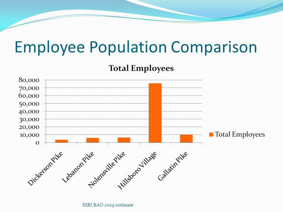 Employee Population Comparison ESRI BAO 2009 estimate