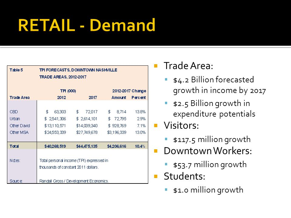Trade Area: $4.2 Billion forecasted growth in income by 2017 $2.5 Billion growth in expenditure potentials Visitors: $117.5 million growth Downtown Workers: $53.7 million growth Students: $1.0 million growth