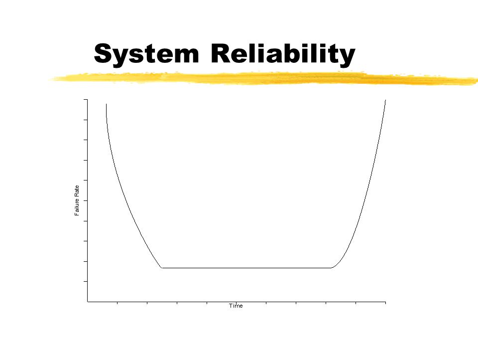 Practical Software Reliability