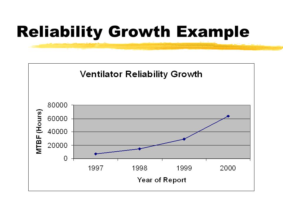 Tracking Reliability Growth in the Field zCollect manufacturing data on how many units were manufactured by month zCollect field failure data, by month zDevelop a reliability growth chart