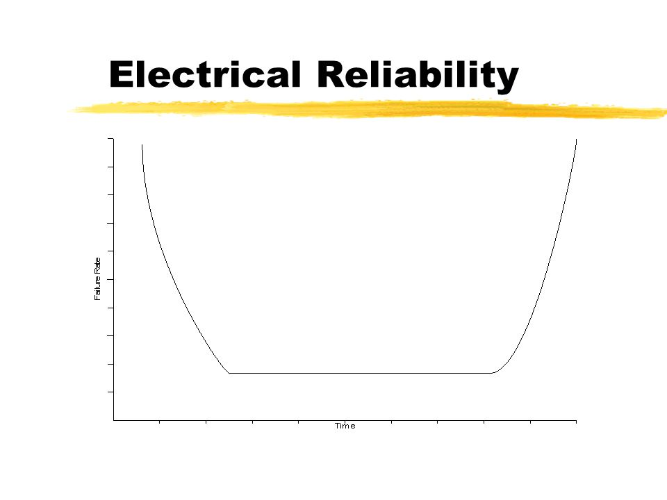 Areas Covered by Reliability zElectrical zMechanical zSoftware zSystem