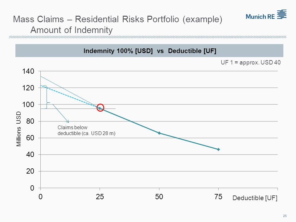 Indemnity 100% [USD] vs Deductible [UF] 25 UF 1 = approx.