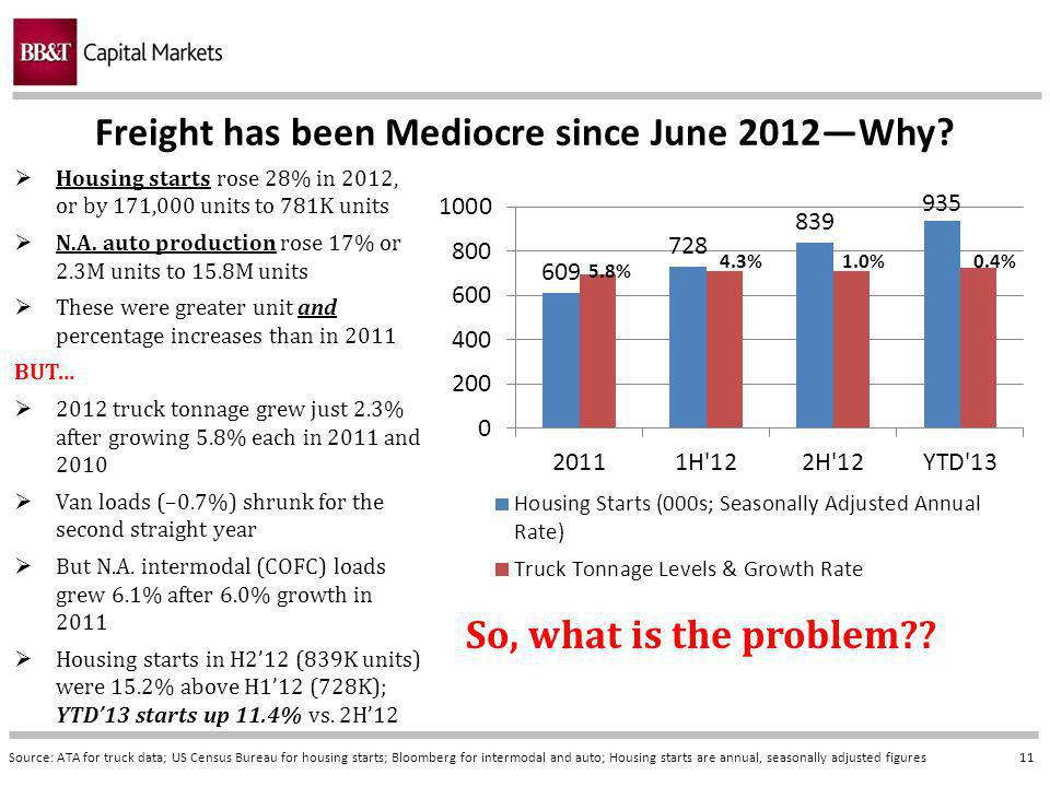11 Freight has been Mediocre since June 2012Why.
