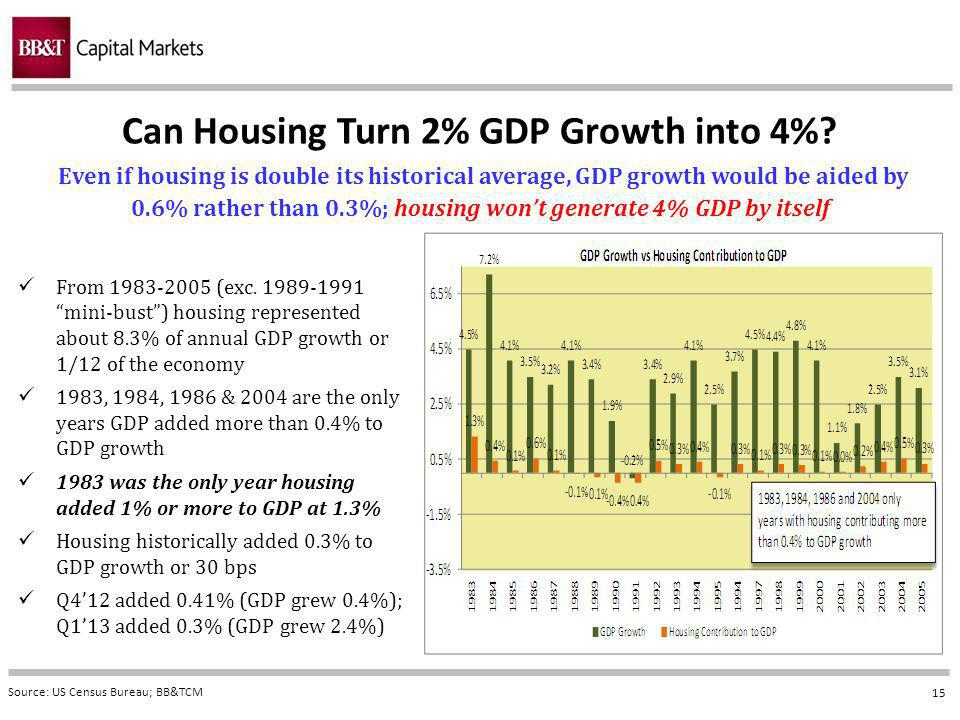 15 Can Housing Turn 2% GDP Growth into 4%.