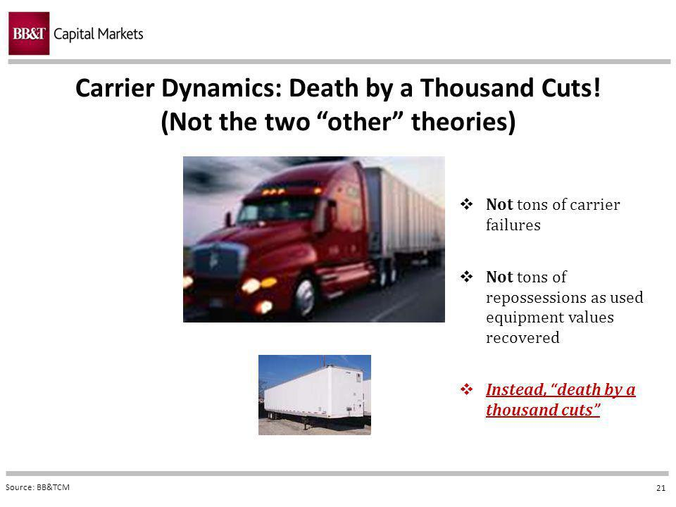 21 Carrier Dynamics: Death by a Thousand Cuts.