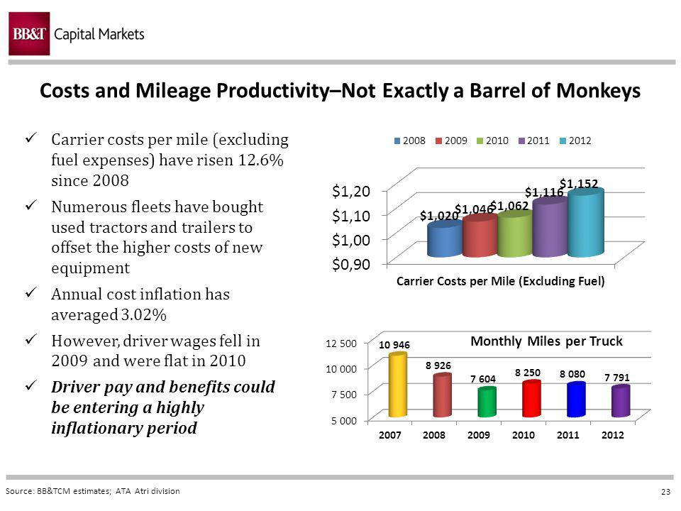 23 Costs and Mileage Productivity–Not Exactly a Barrel of Monkeys Source: BB&TCM estimates; ATA Atri division Carrier costs per mile (excluding fuel expenses) have risen 12.6% since 2008 Numerous fleets have bought used tractors and trailers to offset the higher costs of new equipment Annual cost inflation has averaged 3.02% However, driver wages fell in 2009 and were flat in 2010 Driver pay and benefits could be entering a highly inflationary period