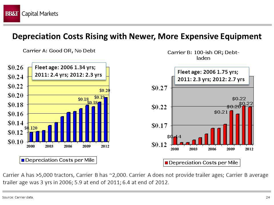 24 Depreciation Costs Rising with Newer, More Expensive Equipment Source: Carrier data.