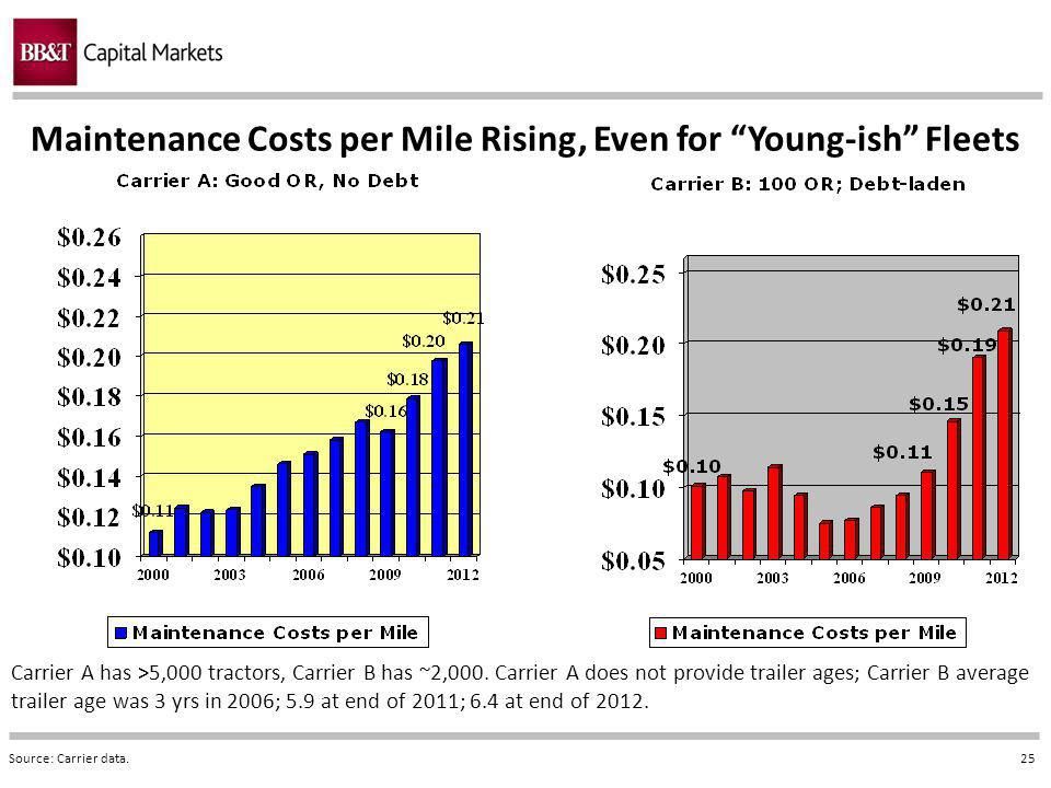25 Maintenance Costs per Mile Rising, Even for Young-ish Fleets Source: Carrier data.