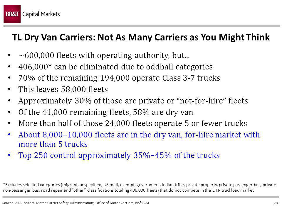 28 TL Dry Van Carriers: Not As Many Carriers as You Might Think Source: ATA, Federal Motor Carrier Safety Administration; Office of Motor Carriers; BB&TCM ~600,000 fleets with operating authority, but...
