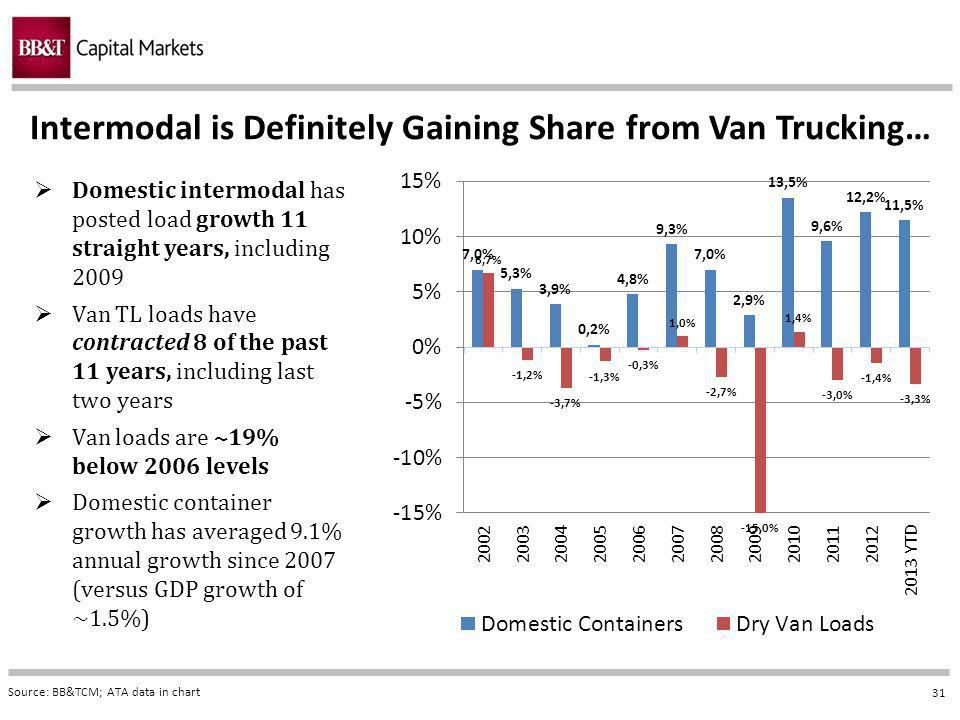 31 Intermodal is Definitely Gaining Share from Van Trucking… Source: BB&TCM; ATA data in chart Domestic intermodal has posted load growth 11 straight years, including 2009 Van TL loads have contracted 8 of the past 11 years, including last two years Van loads are ~19% below 2006 levels Domestic container growth has averaged 9.1% annual growth since 2007 (versus GDP growth of ~1.5%)