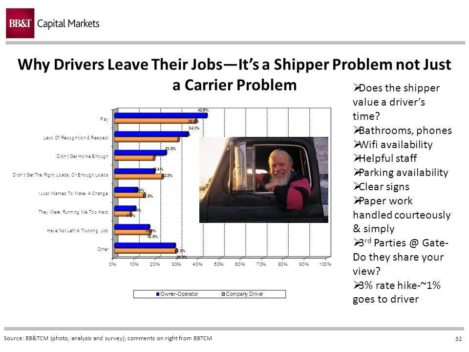 32 Why Drivers Leave Their JobsIts a Shipper Problem not Just a Carrier Problem Source: BB&TCM (photo, analysis and survey); comments on right from BBTCM Does the shipper value a drivers time.