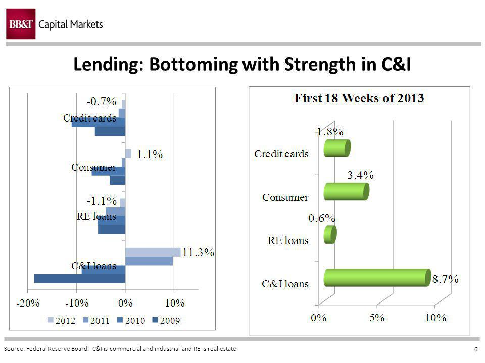6 Lending: Bottoming with Strength in C&I Source: Federal Reserve Board.