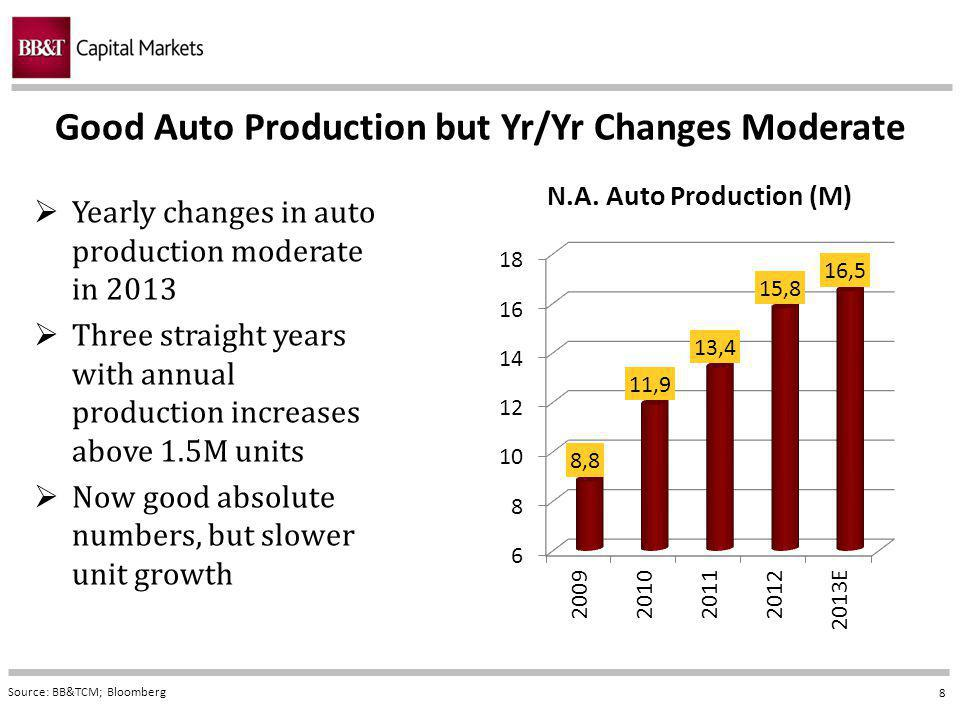 8 Good Auto Production but Yr/Yr Changes Moderate Source: BB&TCM; Bloomberg Yearly changes in auto production moderate in 2013 Three straight years with annual production increases above 1.5M units Now good absolute numbers, but slower unit growth